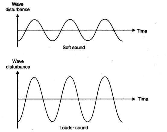 ncert-solutions-class-9-science-chapter-12-sound-8