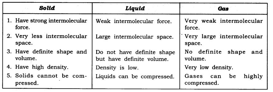 ncert-solutions-for-class-9-science-matter-in-our-surroundings-6