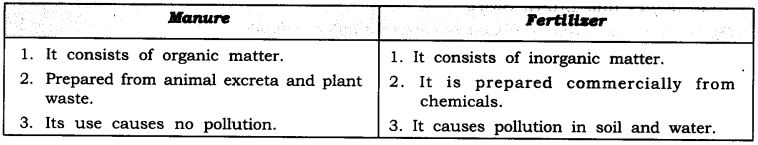 ncert-solutions-for-class-9-science-improvement-in-food-resources-2