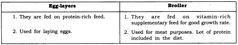 ncert-solutions-for-class-9-science-improvement-in-food-resources-3
