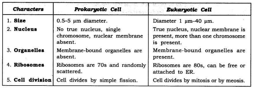 ncert-solutions-for-class-9-science-the-fundamental-unit-of-life-10