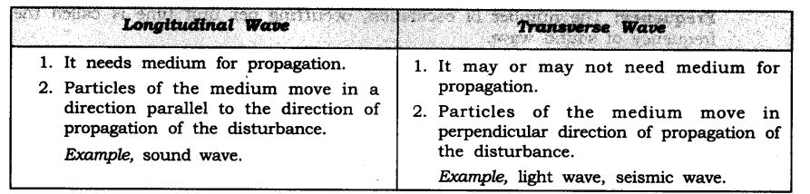 ncert-solutions-class-9-science-chapter-12-sound-15