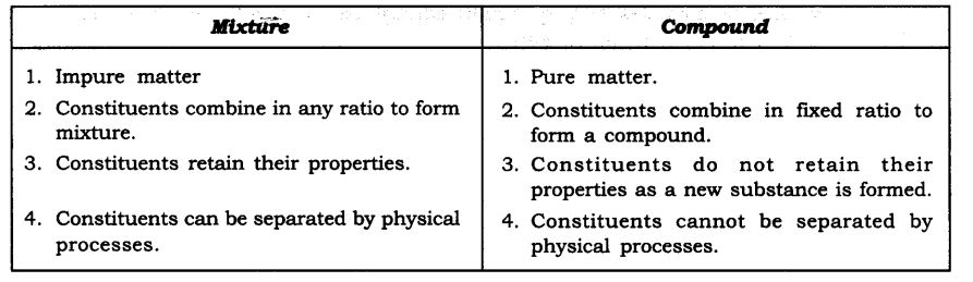 ncert-solutions-for-class-9-science-is-matter-around-us-pure-8