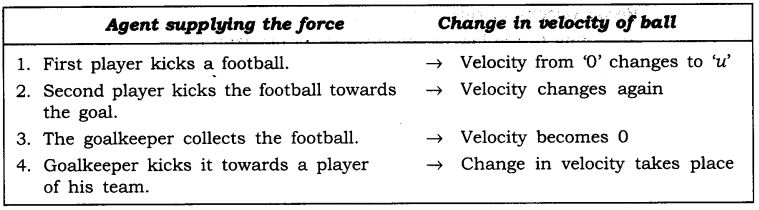 ncert-solutions-for-class-9-science-force-and-laws-of-motion-1