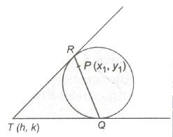 CBSE Class 11 Maths Notes Circles