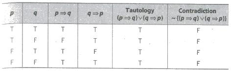CBSE Class 12 Maths Notes Mathematical Reasoning
